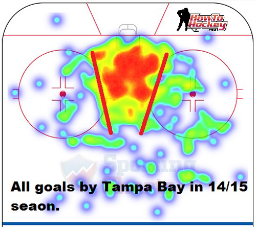 NHL goal scoring location heatmap